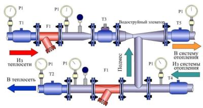 Элеватор в системе отопления назначение транспортер подающий