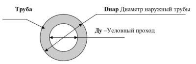Что такое условный проход трубы?
