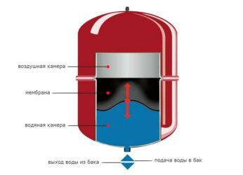 Принцип работы расширительного бака в системе водоснабжения