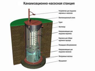 Что такое КНС в канализации?
