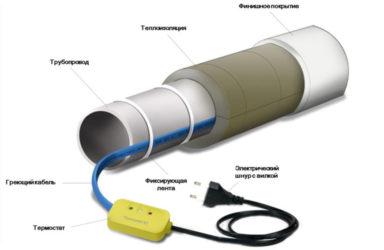 Как проверить греющий кабель в трубе?